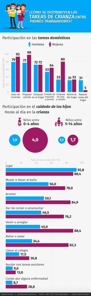 ComunidadMujer tareas-de-crianza-entre-padres-3-315x1024 Mujer y trabajo Noticias Noticias destacadas