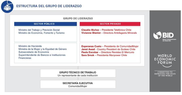 ComunidadMujer Grupo-liderazgo-IPG-2018