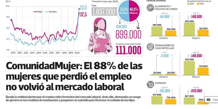 ComunidadMujer TITULAR Institucionales Mujer y trabajo Noticias Noticias destacadas Prensa Escrita
